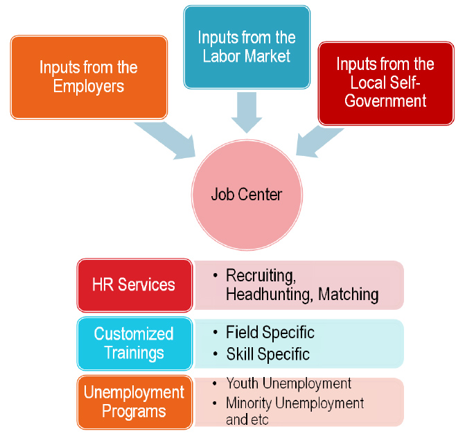 job_center_two